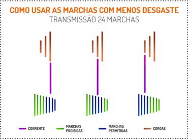 Bikers Rio pardo | Dicas | Como Passar Marcha